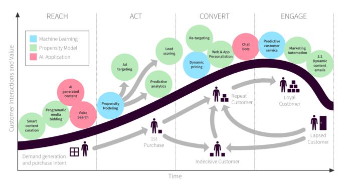 Using AI to Maximize content Marketing ROI-Clickstree